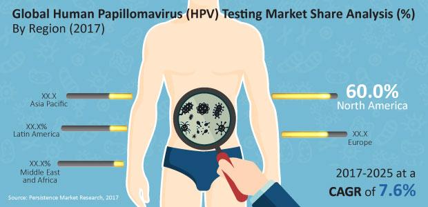 HPV (Papiloma Virus Uman) ADN-genotipare