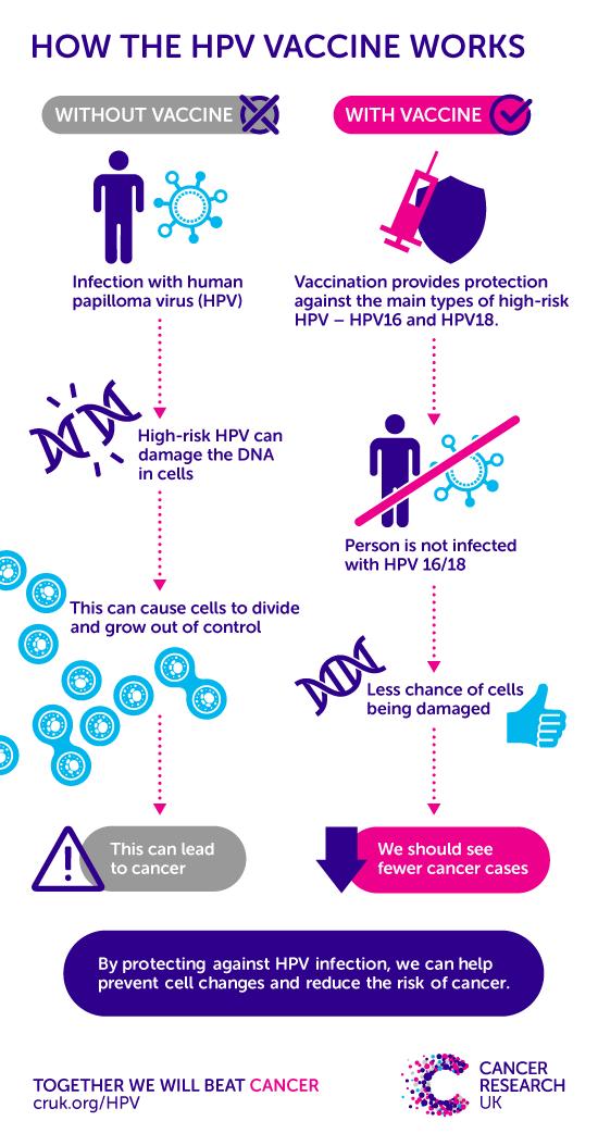 hpv virus treatment uk paraziti la oi