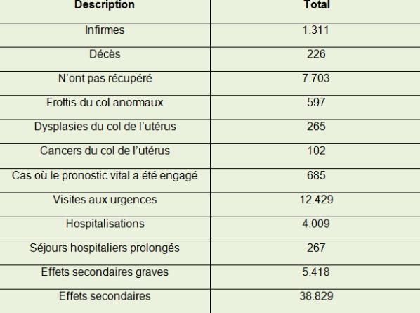 effets secondaires du vaccin contre papillomavirus human papillomavirus better health channel
