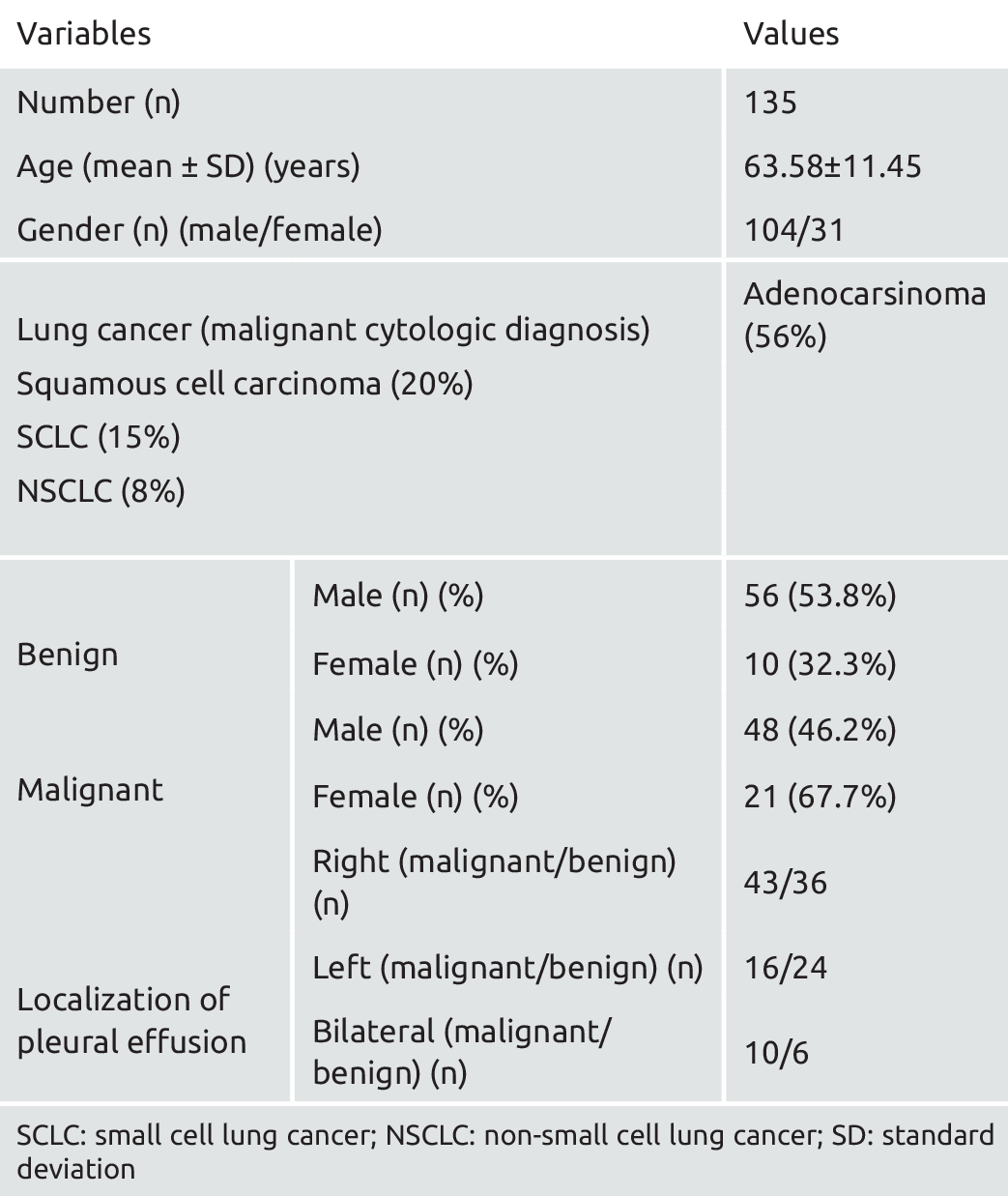 Lung cancer benign vs malignant Cancer pulmonar, Benign cancer in lungs