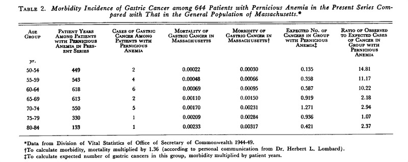 Gastric cancer hemolytic anemia - pcmaster.ro