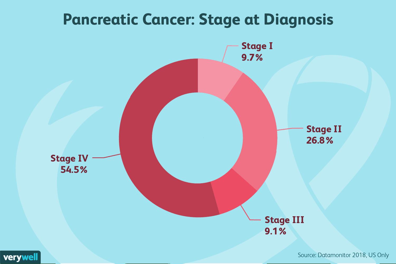 pancreatic cancer diagnosis anemie usoara microcitara hipocroma