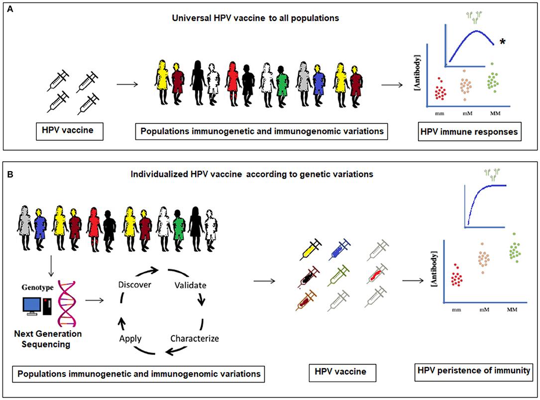 human papillomavirus vaccine opinions ce papiloame trebuie eliminate