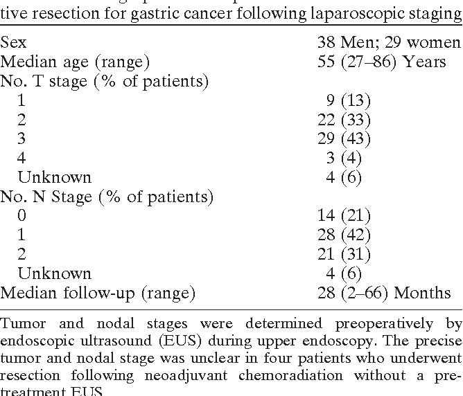 cancer gastric fara simptome