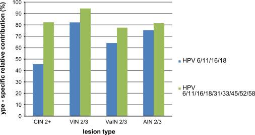 Screening ADN Human Papilloma virus - genotipuri cu risc crescut și genotipare 16, 18/45