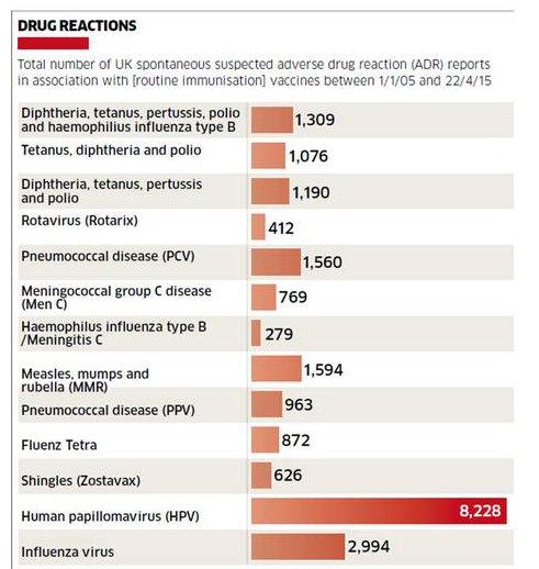 Hpv impfung danach