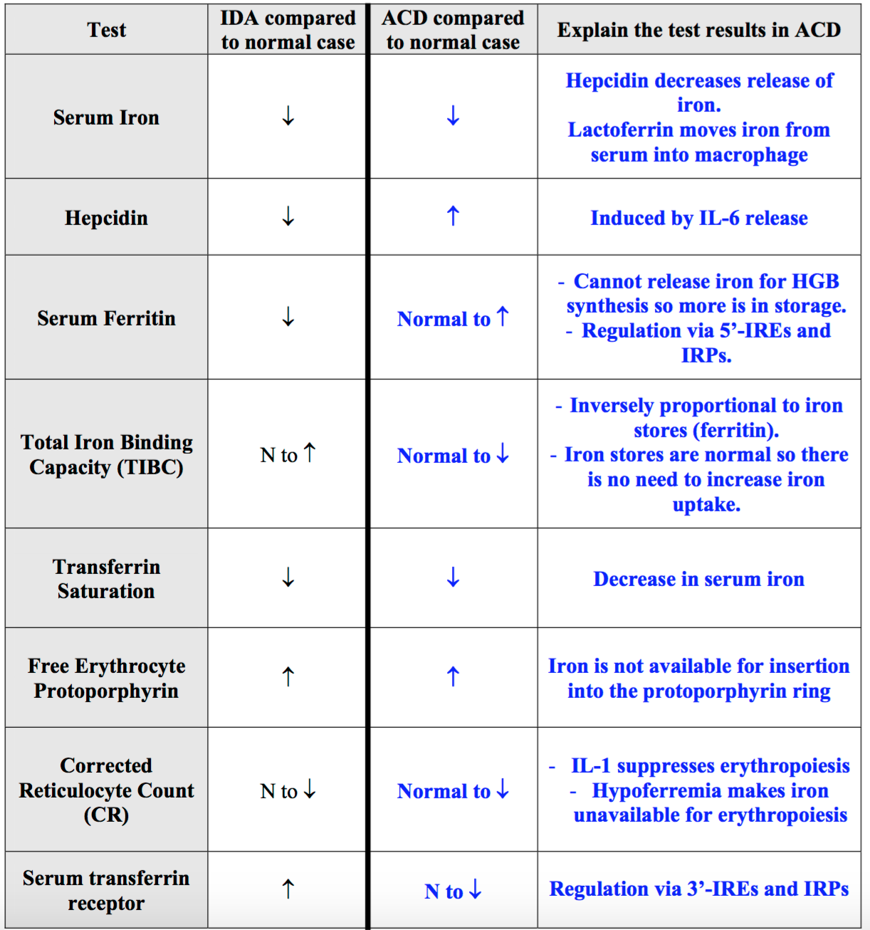 anemia with normal iron levels