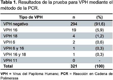 Positivo el papiloma virus, Hpv warts go away