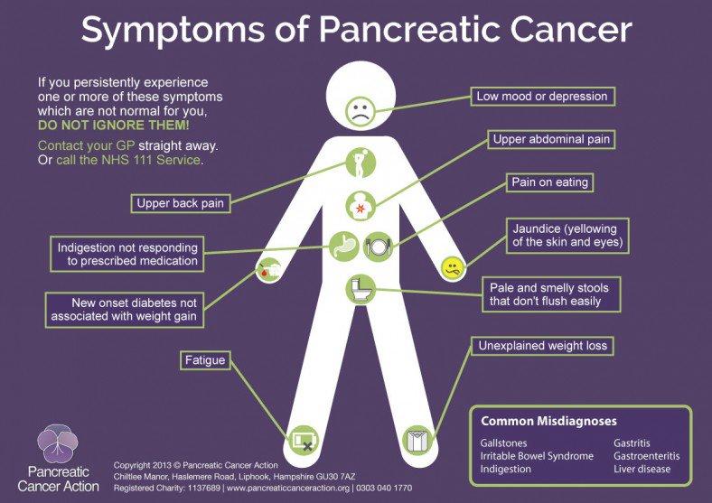 Cancer pancreatic symptoms. Cancer pancreatic causes - Efect pancreatic asupra potenței