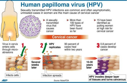 Can hpv virus cause throat cancer - pcmaster.ro