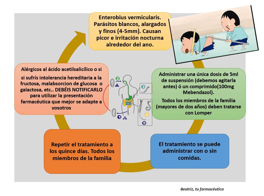 prevenirea paraziților din pastilele umane