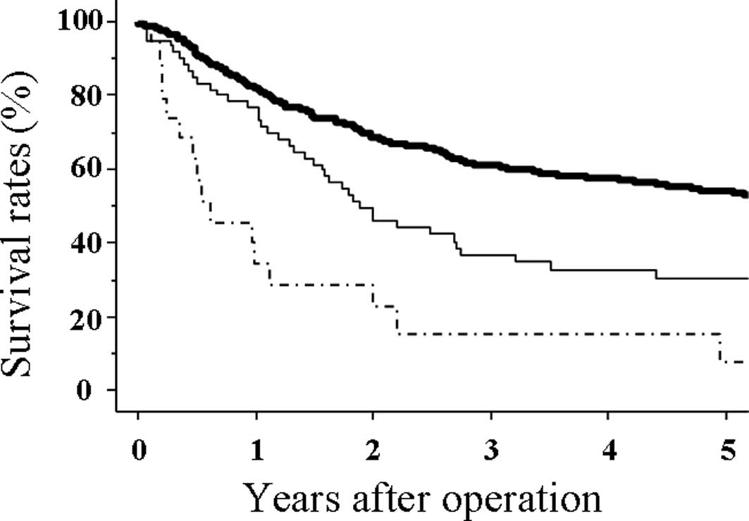 Peritoneal cancer treatment
