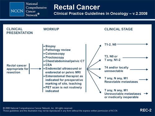 Rectal cancer nccn guideline - pcmaster.ro