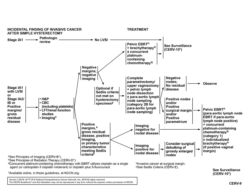 gastric cancer nccn 2020