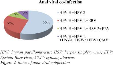 Hpv herpes simplex