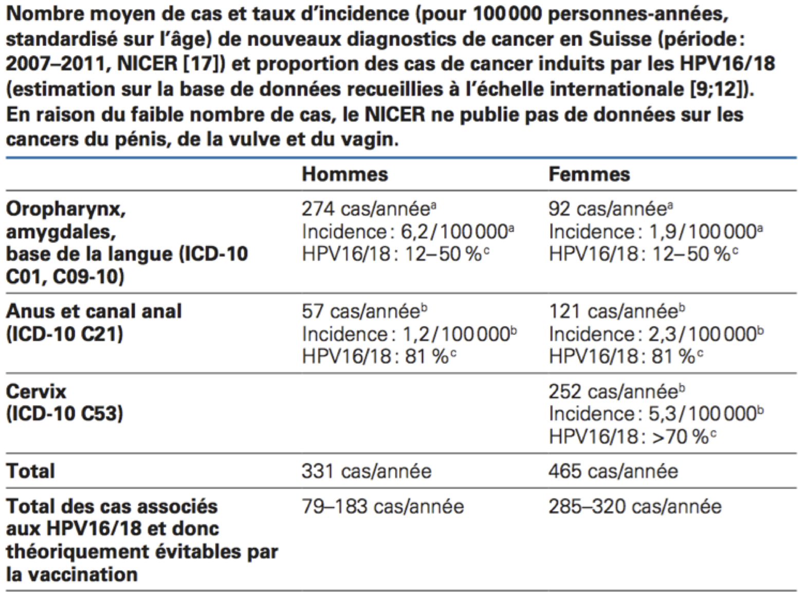 hpv vaccino uomo adulto mic examen de parazit