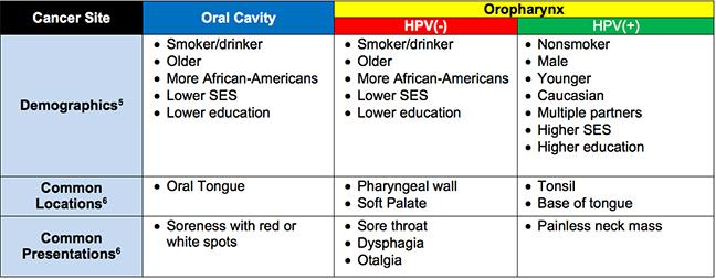 hpv oropharyngeal cancer treatment cancer rectal malign