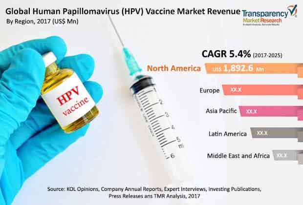hpv gardasil virus