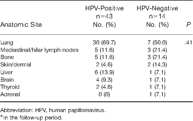hpv oropharyngeal cancer recurrence diferența dintre giardia și coccidia