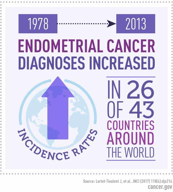 endometrial cancer incidence oxiuri limbrici