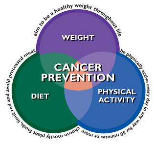 Ovarian cancer vs cyst, Ovarian cancer vs cyst