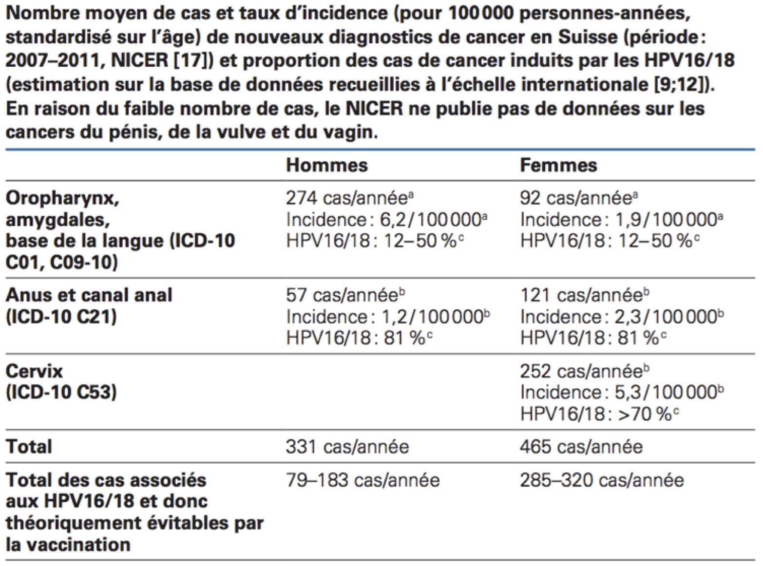 papiloma virus uomo vaccino hpv und tumor
