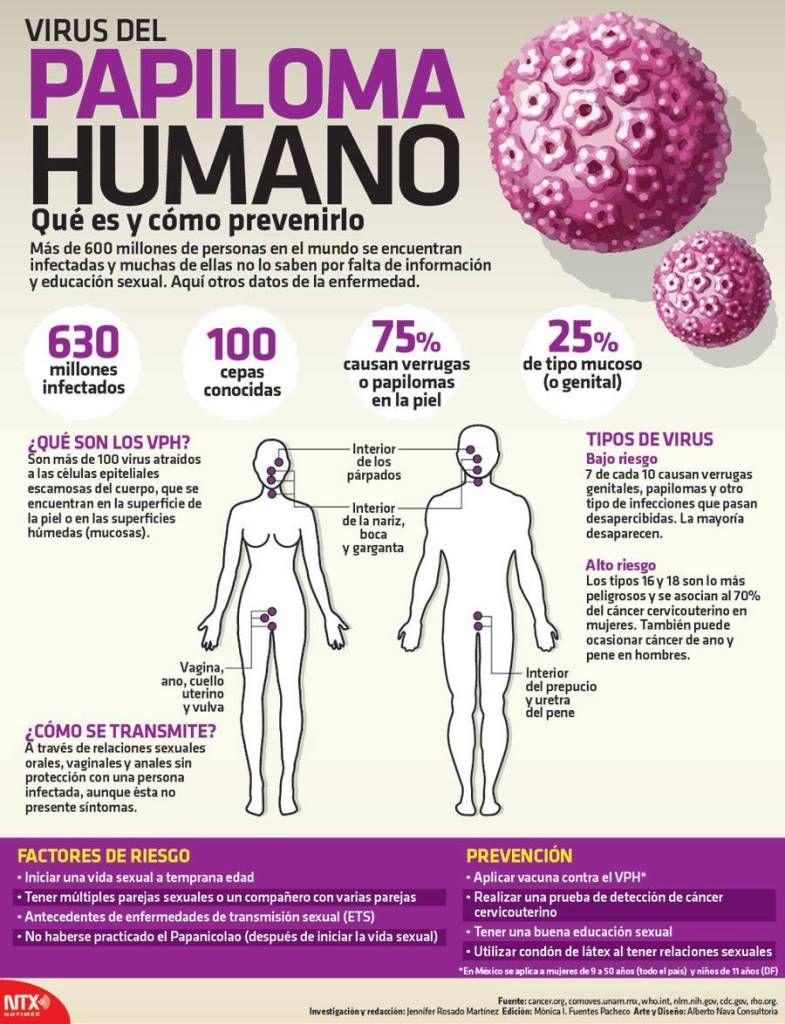 Como aparece el virus del papiloma humano en hombres. Înțelesul