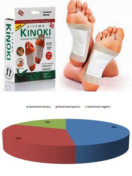 Detoxifiere garantata: 30 plasturi Kinoki la doar 19 RON in loc de 87 RON