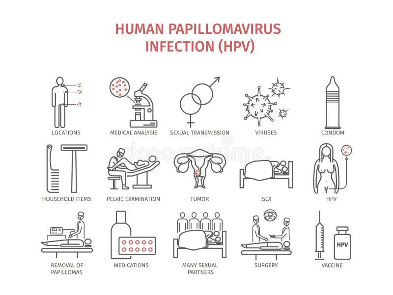 papillomavirus symptome symptomes