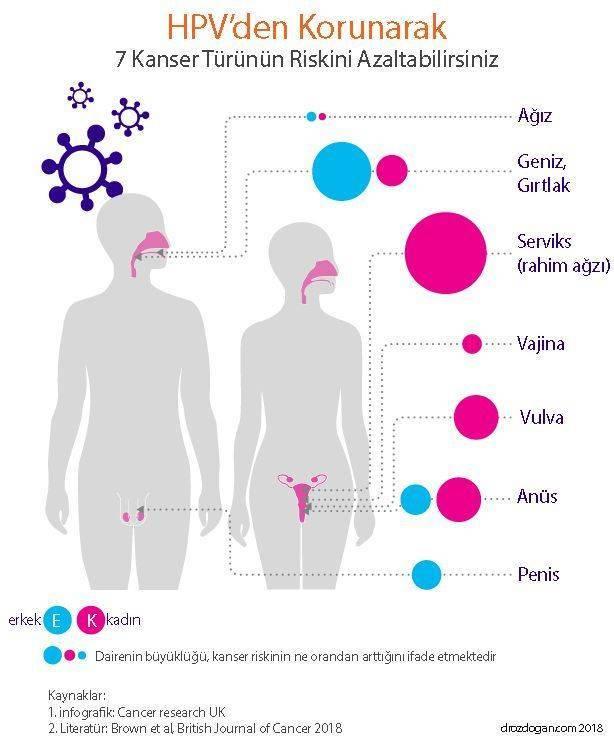 Hpv hastaliginin tedavisi Hpv virus and weight gain
