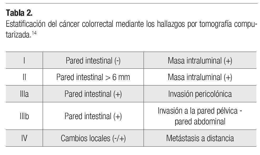 cancer de colon tnm helminth infection examples