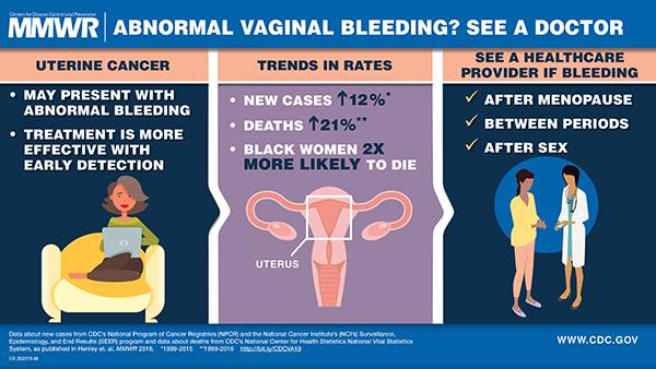 endometrial cancer premenopausal cancer cai biliare