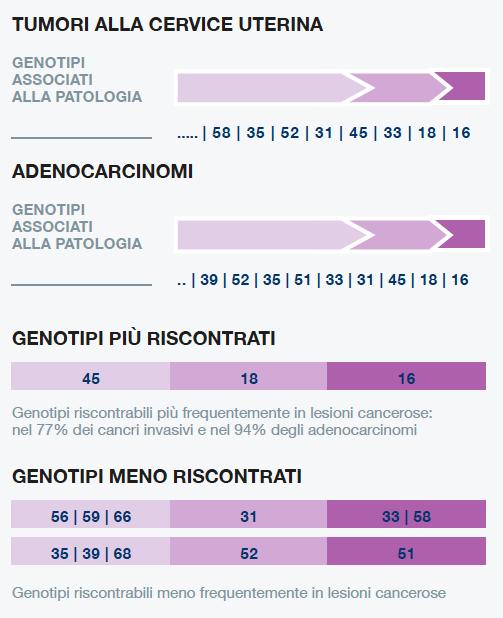 Il papilloma virus colpisce anche gli uomini - Boli cu transmitere sexuală, - PDF Free Download