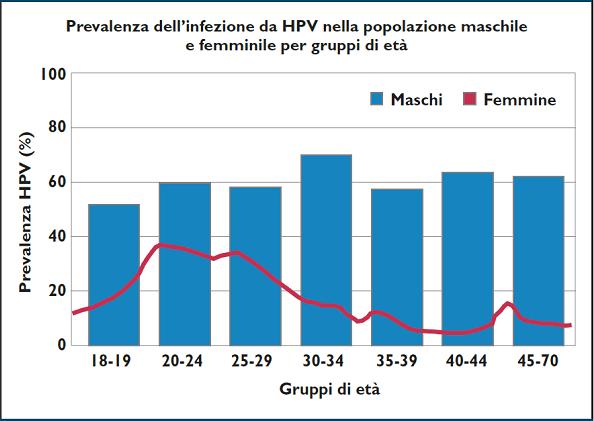 genotipi hpv ad alto rischio oncogeno