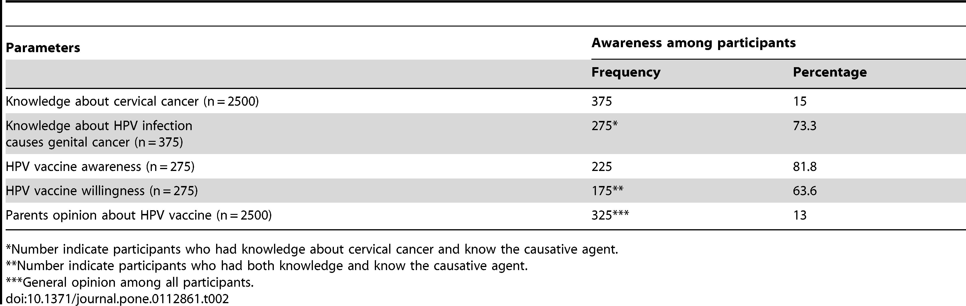 Metastatic cancer humerus