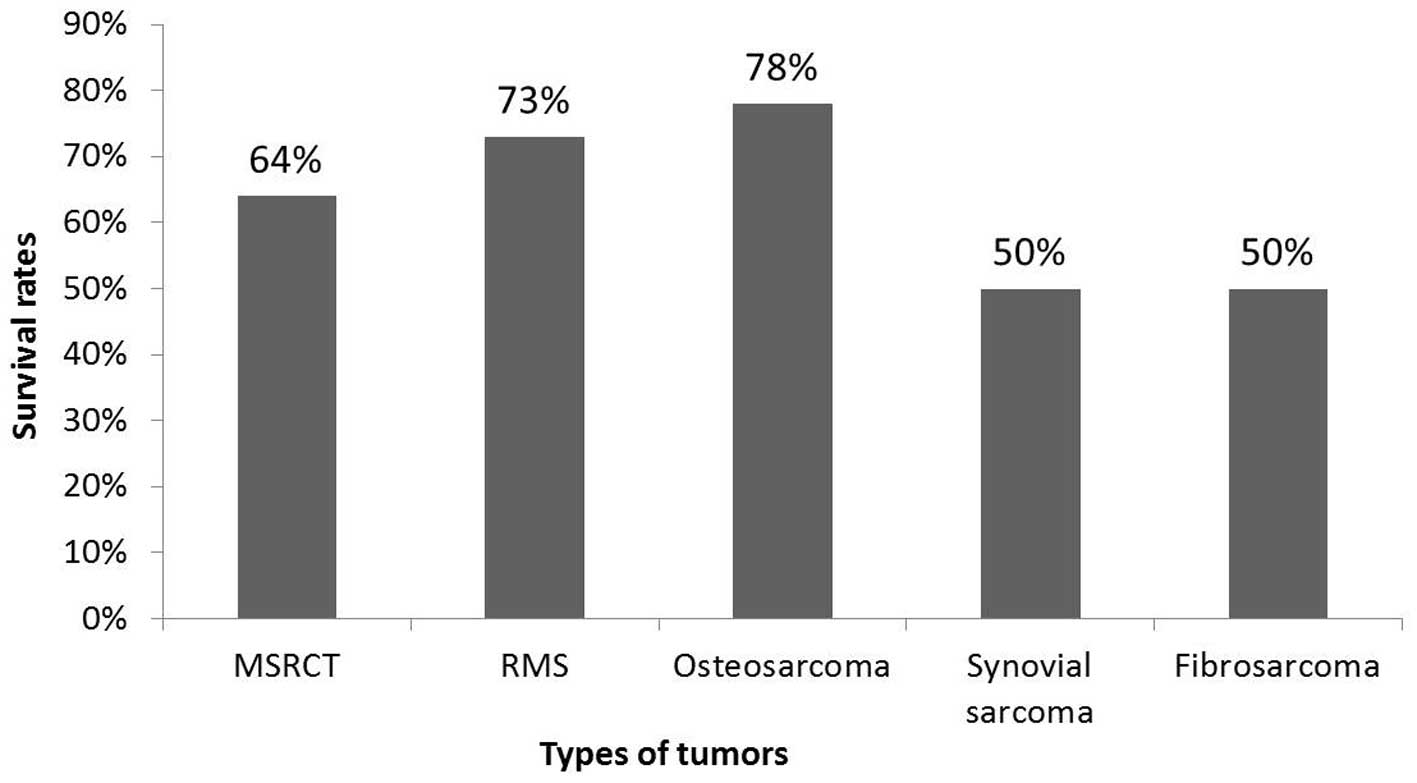 cancer ewing s sarcoma survival rate