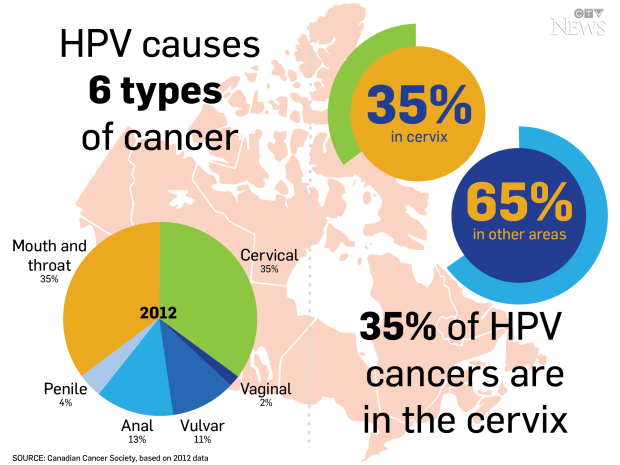 Papilomavirusul uman (HPV)