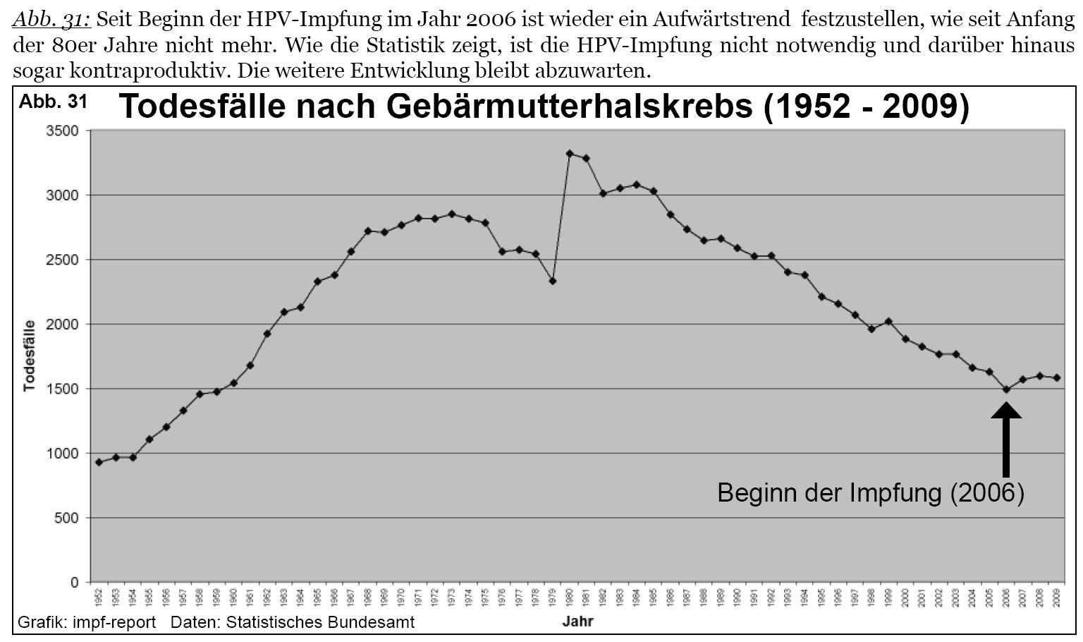 hpv impfung sinnvoll oder nicht