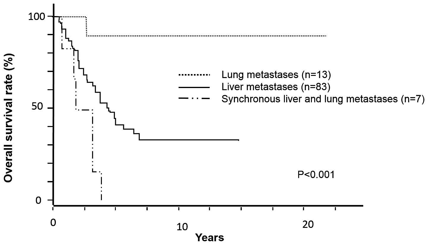 liver cancer metastatic prognosis