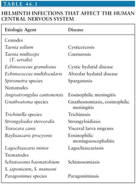 types of helminth diseases din unguent papilomas